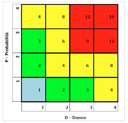 diagramma_rischio